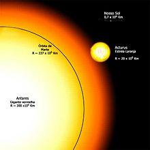 Antares sammenlignet  med Solen