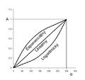Graf otocenie.png