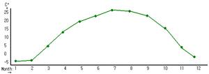 Guri - Image: Guri temp stats