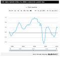 HDP reálně - meziroční změna.jpg