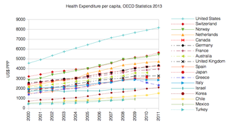 Health insurance - Health Expenditure per capita (in PPP-adjusted US$) among several OECD member nations. Data source: OECD's iLibrary