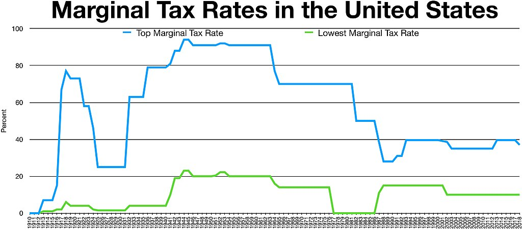 100 Year Silver Chart: Historical Marginal Tax Rate for Highest and Lowest Income ,Chart