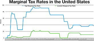 Taxation in the United States - Historical federal marginal tax rates for income for the lowest and highest income earners in the U.S.