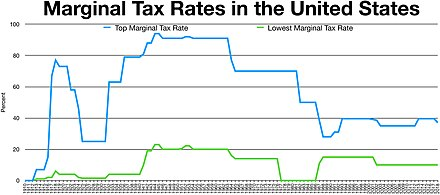 Historical federal marginal tax rates for income for the lowest and highest income earners in the US. Historical Marginal Tax Rate for Highest and Lowest Income Earners.jpg