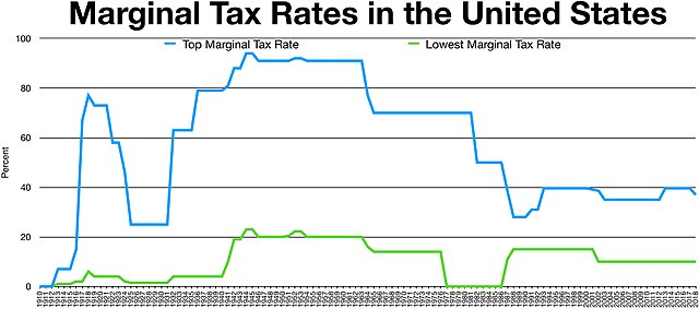Income Tax Flowchart: Historical Marginal Tax Rate for Highest and Lowest Income ,Chart