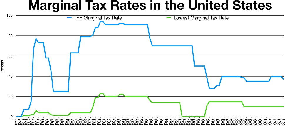 Historical Marginal Tax Rate for Highest and Lowest Income Earners