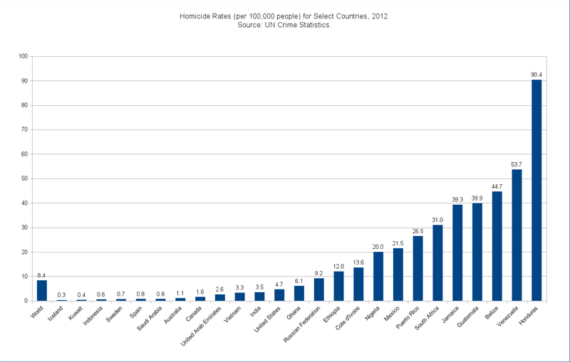 Homicide rates for select countries 2012.png