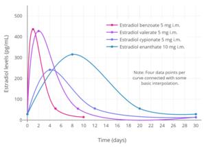 Estrogen ester - Wikipedia