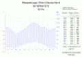 Klimadiagramm-Wasserkuppe (Rhoen)-Deutschland-metrisch-deutsch.png