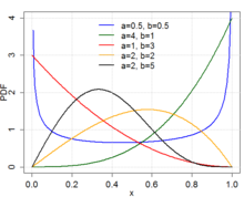 List of probability distributions - Wikipedia