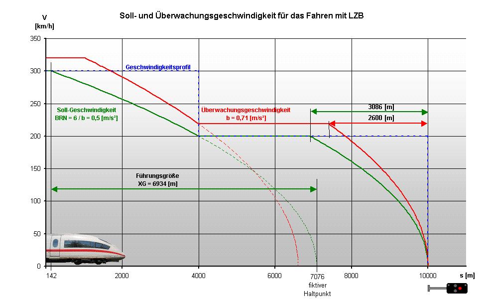 LZB Speed Calculation
