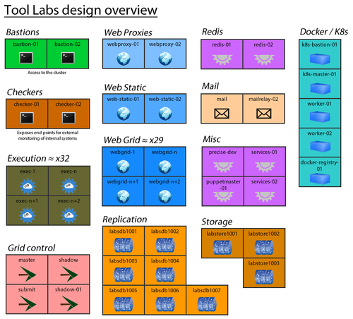 Topology of tools on labs