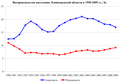 Len obl vital stat 1990-2009.png