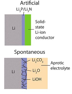 Lithium–air battery - Schematic of artificial vs. spontaneous electrolyte interface