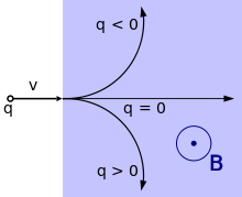 A graph with arcs showing the motion of charged particles