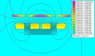Linear induction motor - FEMM simulation of a Cross-section of Magnetic River, coloured by electric current density