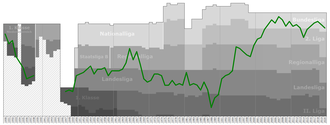 SV Mattersburg - Historical chart of Mattersburg league performance