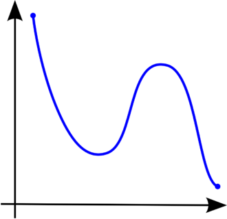 Monotonic function - Figure 3. A function that is not monotonic