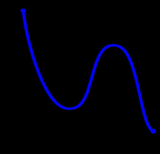 Monotonicity example3