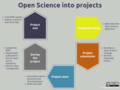 Open Science into projects.png