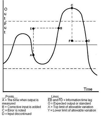 Control (management) - Oscillation and Feedback