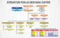 PENGURUS POKJA DESTANA CIATER 2020-2022.png