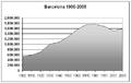 Poblacion-Barcelona-ciudad-1900-2005.png