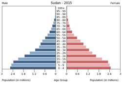 Population pyramid of Sudan 2015.png