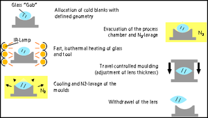 Precision glass moulding - Summary of process