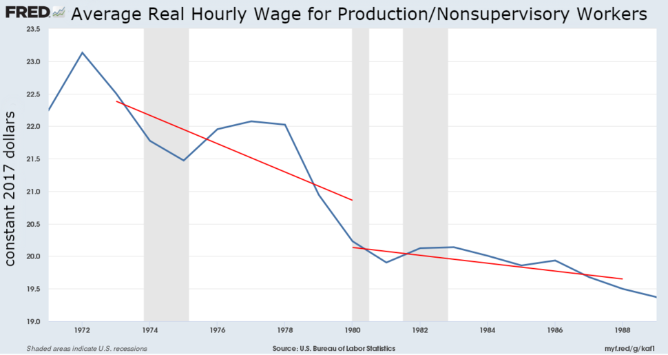 Real working class wage in 2017 dollars, 1972-1989