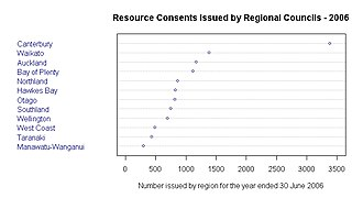 Resource consent - Image: Regional consents NZ 2006