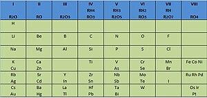 Historia de la tabla peridica de los elementos el blog de isu tabla de mendelyev publicada en 1872 en ella deja casillas libres para elementos por descubrir urtaz Image collections