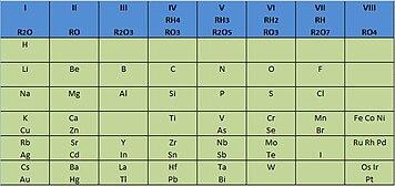 Tabla periodica despus de varias modificaciones public en el ao 1872 una nueva tabla peridica constituida por ocho columnas desdobladas en dos urtaz Images