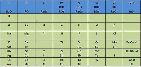 Elementos de la tabla periodical yahoo dating