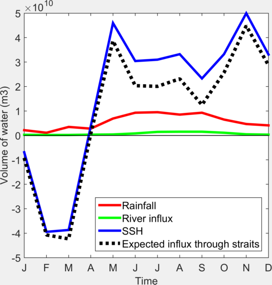 Temporal variations of the basin Rainfall, River Influx and Sea Surface Height Anomaly, expressed in volume of water