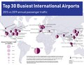 Top 30 Busiest International Airports.pdf