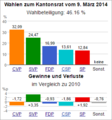 Wahldiagramm OW 2014.png