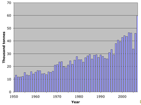 World catch Edible crab 1950–2007.png