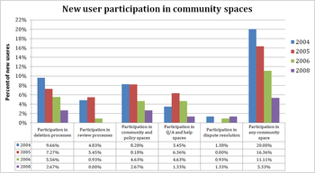 New user participation in different community spaces over time