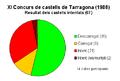 XI Concurs de castells de Tarragona (1986) - estadística.PNG