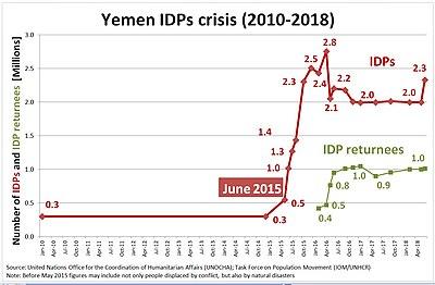 Saudi Arabian-led intervention in Yemen - Wikipedia