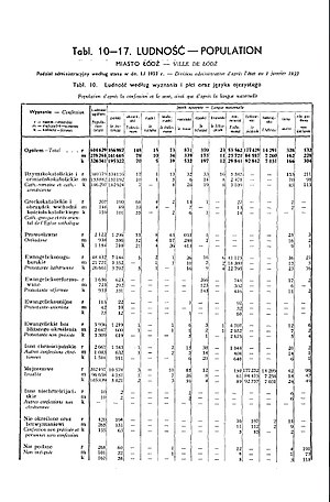 Polish census of 1931 - Image: 1931 Census of Poland, Miasto Lodz, table 10 Ludnosc Population pg.14