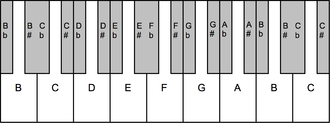 19 equal temperament - 19 equal temperament keyboard, after Woolhouse (1835).