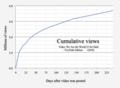 2010 Video views - We Are the World 25 for Haiti YouTube Edition.png