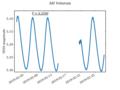 AH Velorum TESS lightcurve.png