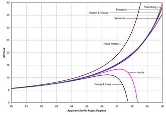 Air mass (astronomy) - Plots of air mass using various formulas.