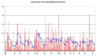 Allan Border - An innings-by-innings breakdown of Border's Test match batting career, showing runs scored (red bars) and the average of the last ten innings (blue line).