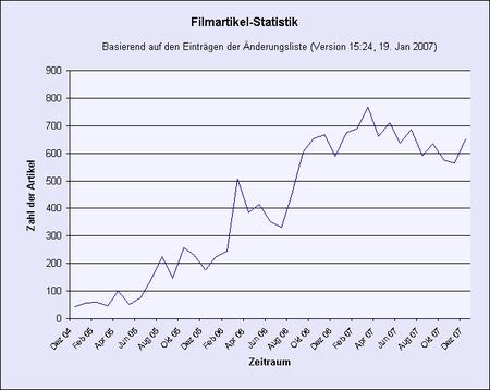 wiki wikipediaredaktion film fernsehen