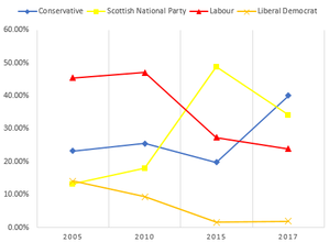 Ayr, Carrick and Cumnock (UK Parliament constituency) - Chart of Ayr, Carrick and Cumnock elections since the 2005 general election.