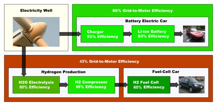 Battery EV vs. Hydrogen EV.png